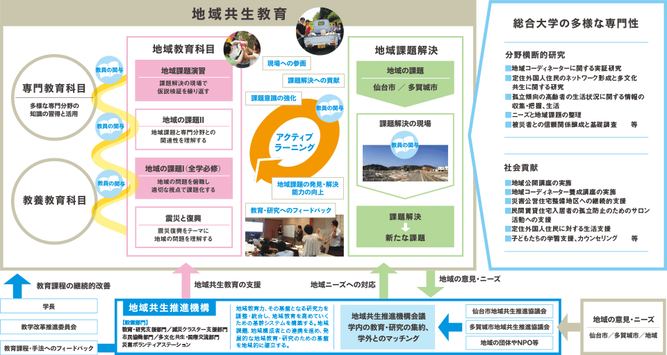 地域共生教育による持続的な「ひと」づくり「まち」づくり事業